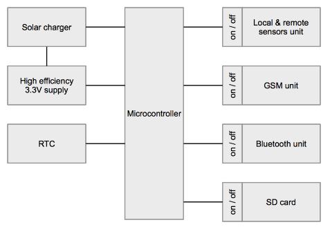 logger-architecture